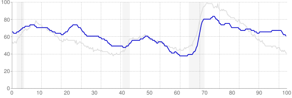 New Mexico monthly unemployment rate chart from 1990 to October 2017